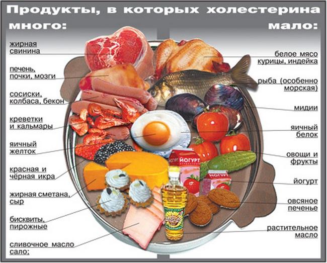 Показатели сахара и холестерина повышены