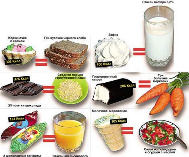 f2592c68b074 Рациональное питание  минусы диет
